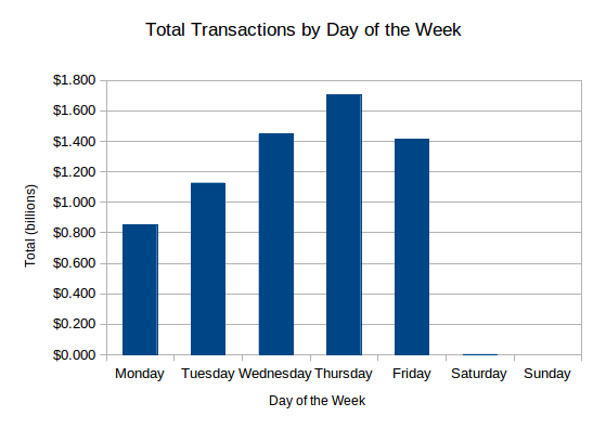 Total Transactions by Day of the Week