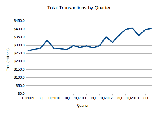 Total Transactions by Quarter
